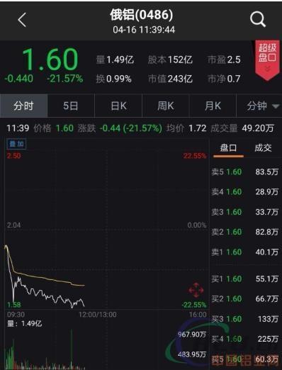 美国对俄新一轮制裁阴影下,俄罗斯铝铝业股价下跌逾20%
