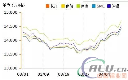 预测6月份铝价高达16000!美制裁俄铝,铝价应声上涨,将迎来大的涨幅!