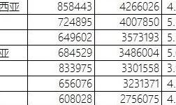 2018年2月中国铝合金车轮出口情况简析