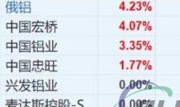 铝价刷新近7年新高 中国宏桥领涨铝业股
