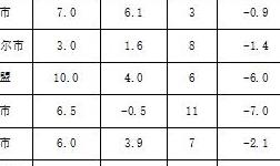 内蒙古:1-3月份规模以上工业生产情况