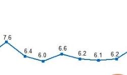 国家统计局:中国4月工业增加值同比增长7% 高于预期
