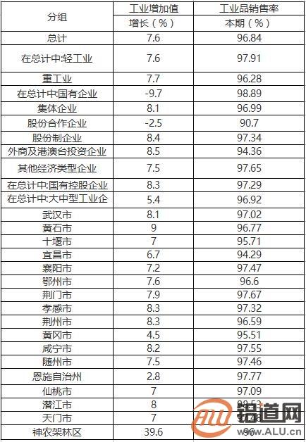 1-4月湖北省工业经济运行情况