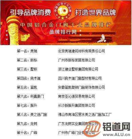"""""""2018年度中国铝合金门窗十大品牌总评榜""""荣耀揭晓"""