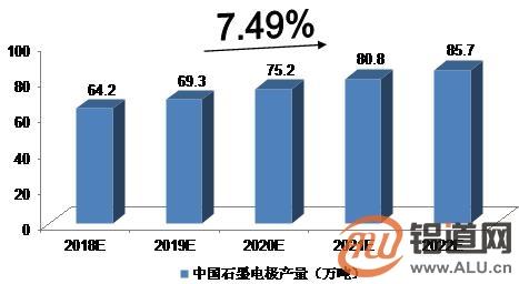 2018-2022年中国石墨电极市场预测分析