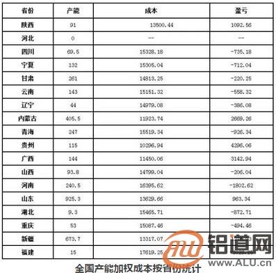 2018年4月铝冶炼厂成本调研