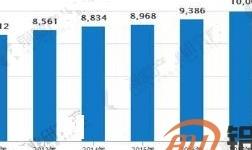 电动汽车行业增长平稳 2018年销量同比增长预计为38%