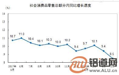 5月份社会消费品零售总额增长8.5%