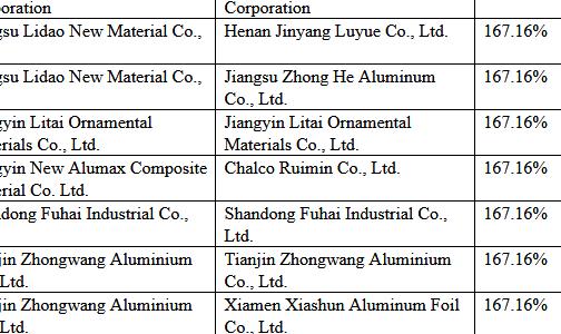 美国对华铝合金薄板作出反倾销初裁