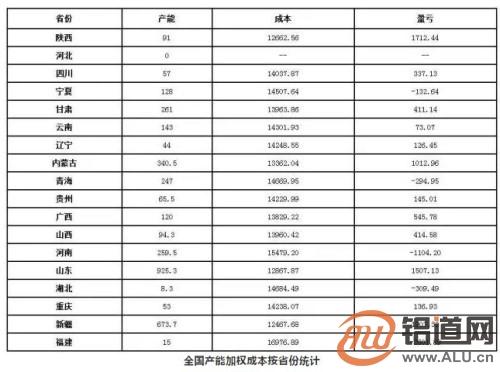 2018年6月铝冶炼厂成本调研
