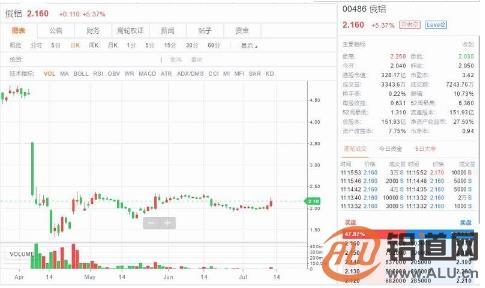 憧憬美制裁措施解决 俄铝(00486.HK)一度涨逾一成