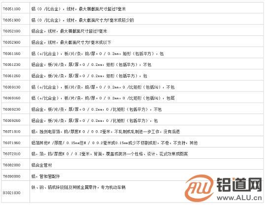 美加税落地 铝产品征税清单一览表