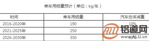 2018年中国交通用铝行业发展趋势分析