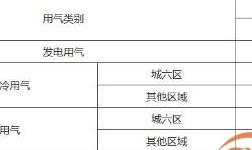 明日起北京市非居民用天然气销售价格下调