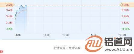 沪铝涨至近两月新高 中国铝业(02600)现涨7.6%