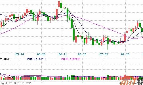 瑞达期货:中国7月电解铝产量增加 铝价反弹阻力增加