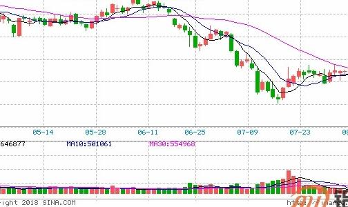 华泰期货:锌价再度下探 铝延续震荡走势