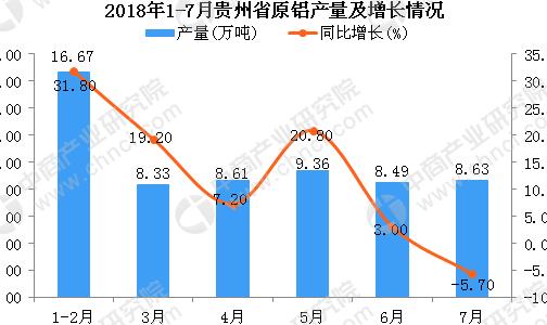 2018年1-7月贵州省原铝产量为59.9万吨 同比增长9.8%