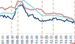 从政策放松到经济见效,历史上需要多久?