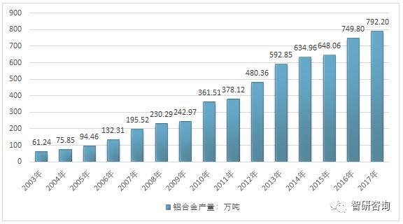 受罢工影响 美铝8月氧化铝降减产1.5万吨