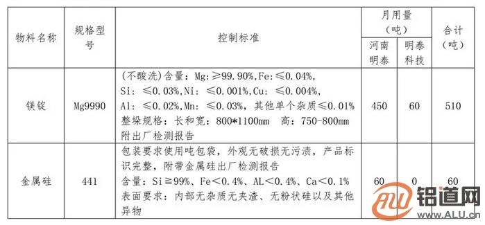 河南明泰铝业股份有限公司 原辅材料招标公告
