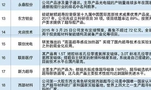 """中孚实业位列""""2018年中国超导应用创新企业排行榜""""前十位"""