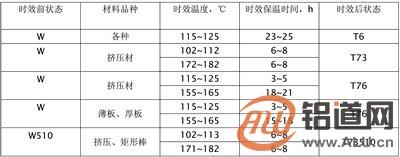 超硬铝7075合金(一)