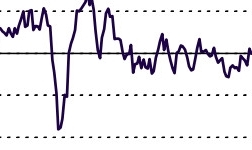中国9月财新制造业PMI险守荣枯线 创16个月新低