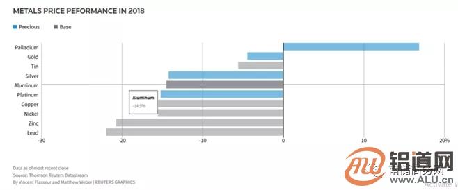 铝:2018年回顾和2019年的预期