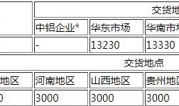 1月15日中国铝业铝锭价格全线下调,氧化铝报价持稳