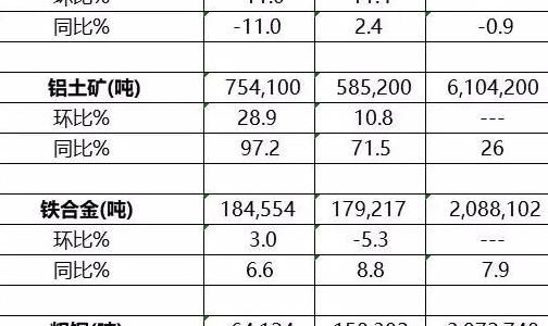 哈萨克斯坦2018年铜产量同比增长2.81%