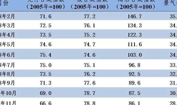 中色铝冶炼产业月度景气指数(2018年12月)