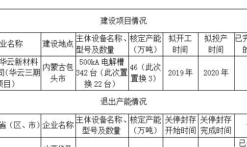 关于内蒙古华云新材料有限公司电解铝建设项目置换方案的公告