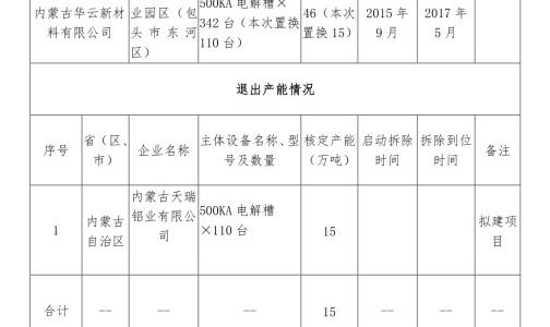 关于内蒙古华云新材料有限公司电解铝建设项目产能置换方案的公告