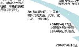 2018铝行业敏感词:关税、制裁、减产、罢工