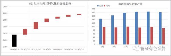 涨势趋缓——四季度氧化铝市场展望