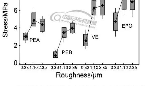 铝合金表面特性对其胶接性能影响的研究综述