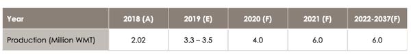 梅特罗矿业:到2021年使铝土矿产能稳定在600万湿吨/年