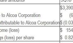 经济放缓铝价承压 美国铝业计划出售至多10亿美元资产