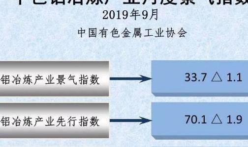 中色铝冶炼产业月度景气指数(2019年9月)