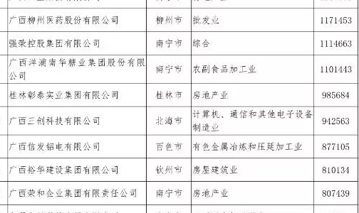 《2019广西民营企业100强》重磅发布―广西平铝集团位居榜单前列