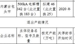 内蒙古自治区工业和信息化厅关于内蒙古华云新材料有限公司承接包头铝业有限公司 内部25万吨电解铝产能置换方案的公示