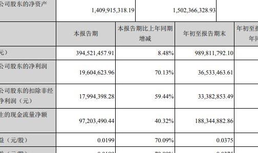 闽发铝业三季度净利润同比大增70.13%