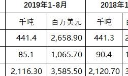 俄罗斯1-8月铝和镍出口下滑 铜出口增加