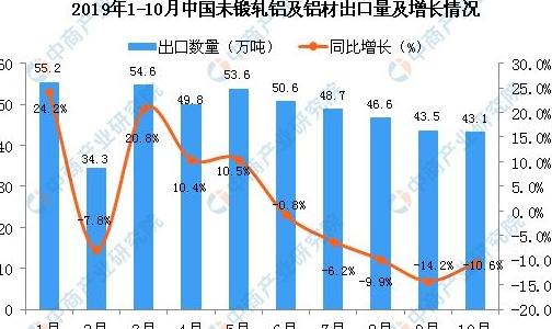 2019年10月中国未锻轧铝及铝材出口量为43.1万吨 同比下降10.6%