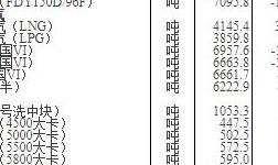 国家统计局:11月上旬重要生产资料市场价格,17种上涨,30种下降