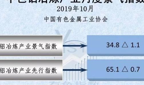 中色铝冶炼产业月度景气指数(2019年10月)