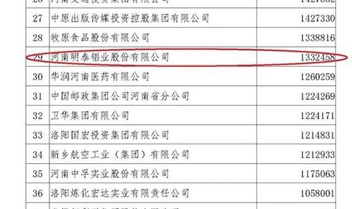 """明泰铝业荣获""""2019河南企业100强"""