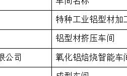 多家铝企入选为2019年河南省智能车间