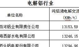 """青海省2018年电解铝能效""""领跑者""""及入围企业名单"""